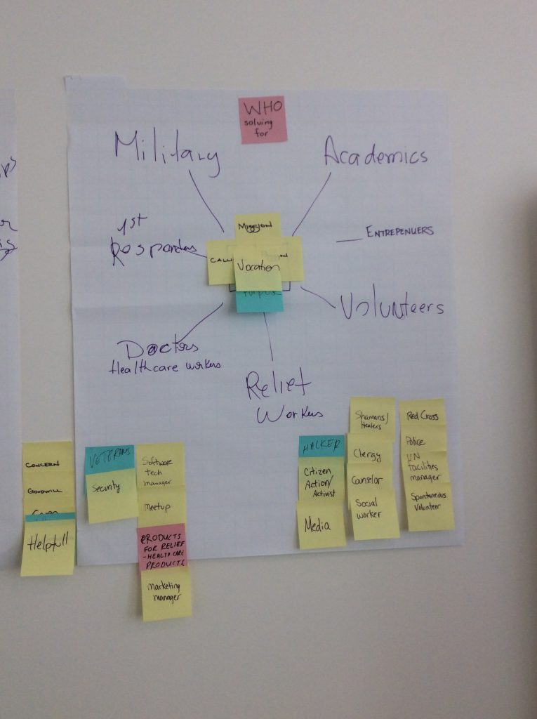 WHO: Affinity diagram of actors, Unite for Humanity Hackathon, United Nations